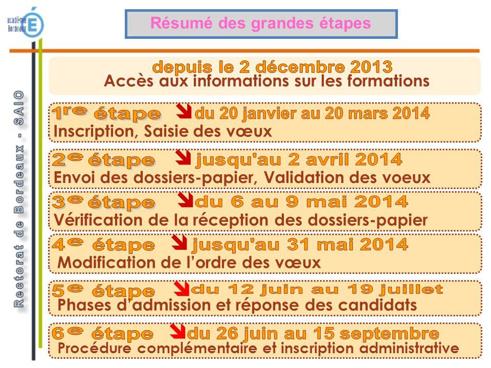 Admission Post Bac en 6 étapes www.admission-postbac.fr Procédure de recueil et de gestion des candidatures sur le site www.admission- postbac.fr SINFORMER GERER SES CANDIDATURES REPONDRE A UNE PROPOSITION