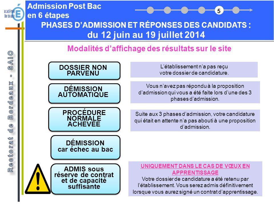 Admission Post Bac en 6 étapes Modalités daffichage des résultats sur le site DOSSIER NON PARVENU Létablissement na pas reçu votre dossier de candidat