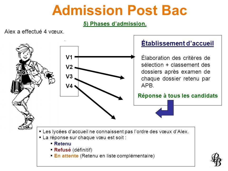 Admission Post Bac 5) Phases dadmission. V1 V2 V3 V4 Établissement daccueil Élaboration des critères de sélection + classement des dossiers après exam
