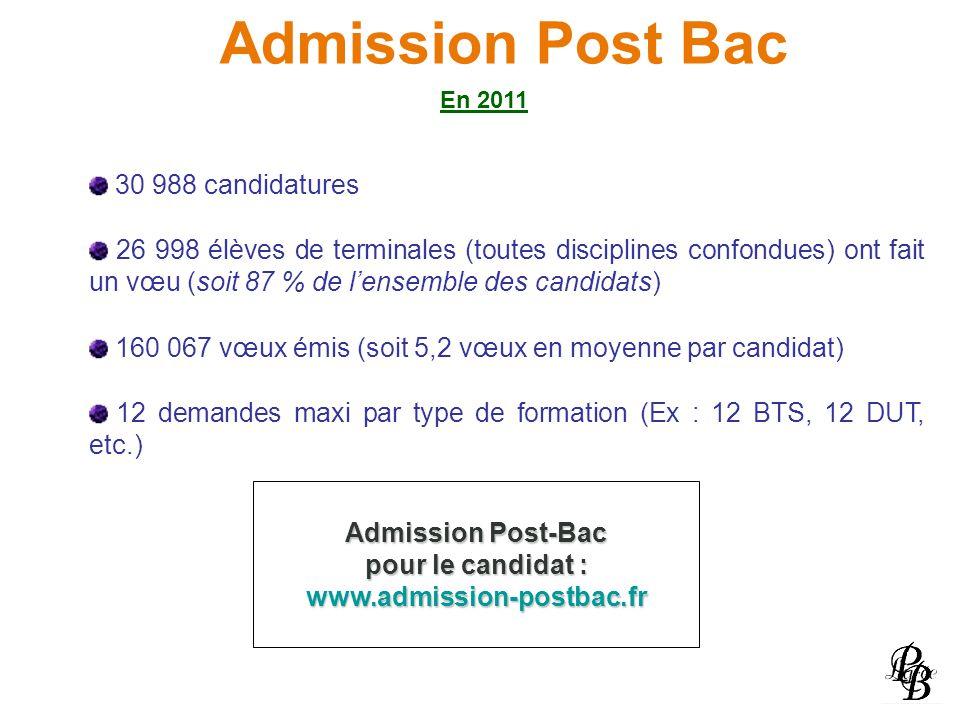 Admission Post Bac 30 988 candidatures 26 998 élèves de terminales (toutes disciplines confondues) ont fait un vœu (soit 87 % de lensemble des candida