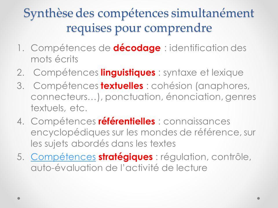 Synthèse des compétences simultanément requises pour comprendre 1.Compétences de décodage : identification des mots écrits 2.