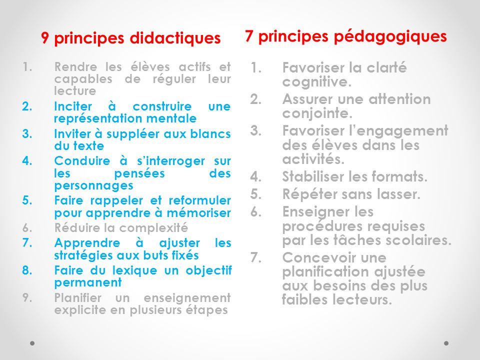 9 principes didactiques 7 principes pédagogiques 1.Rendre les élèves actifs et capables de réguler leur lecture 2.Inciter à construire une représentation mentale 3.Inviter à suppléer aux blancs du texte 4.Conduire à sinterroger sur les pensées des personnages 5.Faire rappeler et reformuler pour apprendre à mémoriser 6.Réduire la complexité 7.Apprendre à ajuster les stratégies aux buts fixés 8.Faire du lexique un objectif permanent 9.Planifier un enseignement explicite en plusieurs étapes 1.Favoriser la clarté cognitive.