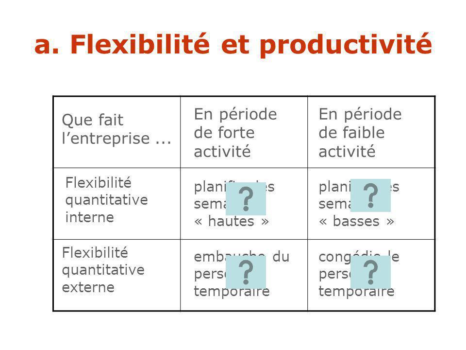a. Flexibilité et productivité Ajustement du facteur travail aux besoins immédiats de lentreprise Par quels types de flexibilité ? Flexibilité quantit