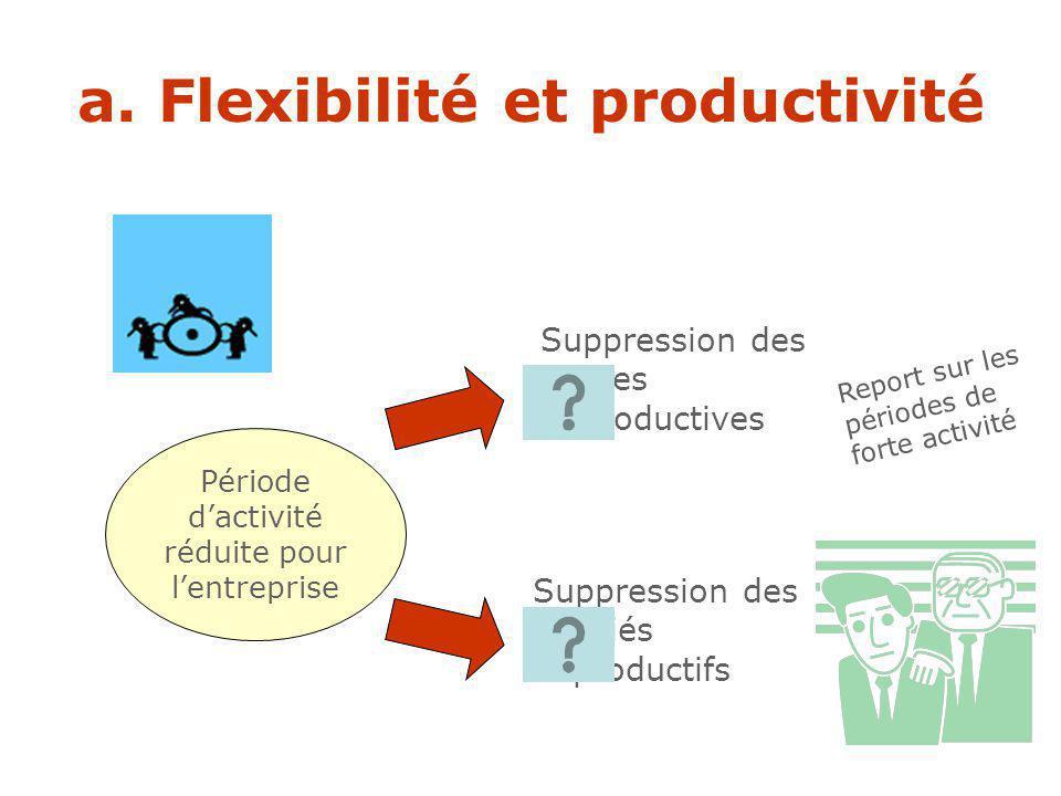 a. Flexibilité et productivité Flexibilité quantitative interne Flexibilité quantitative externe Que fait lentreprise... En période de forte activité
