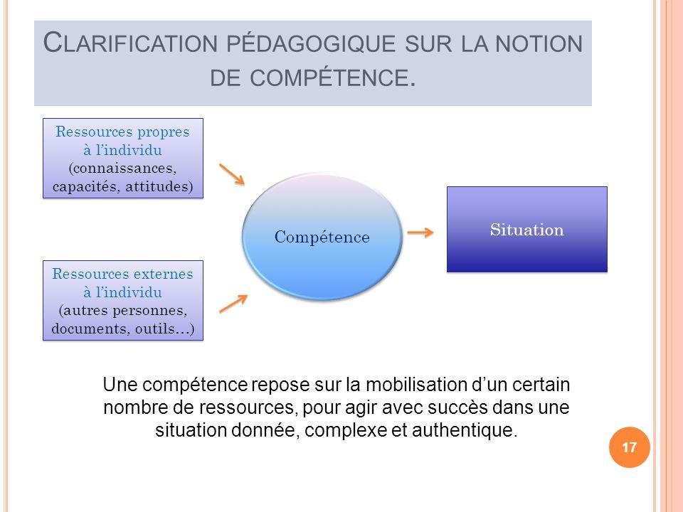 Ressources propres à lindividu (connaissances, capacités, attitudes) Ressources externes à lindividu (autres personnes, documents, outils…) Ressources