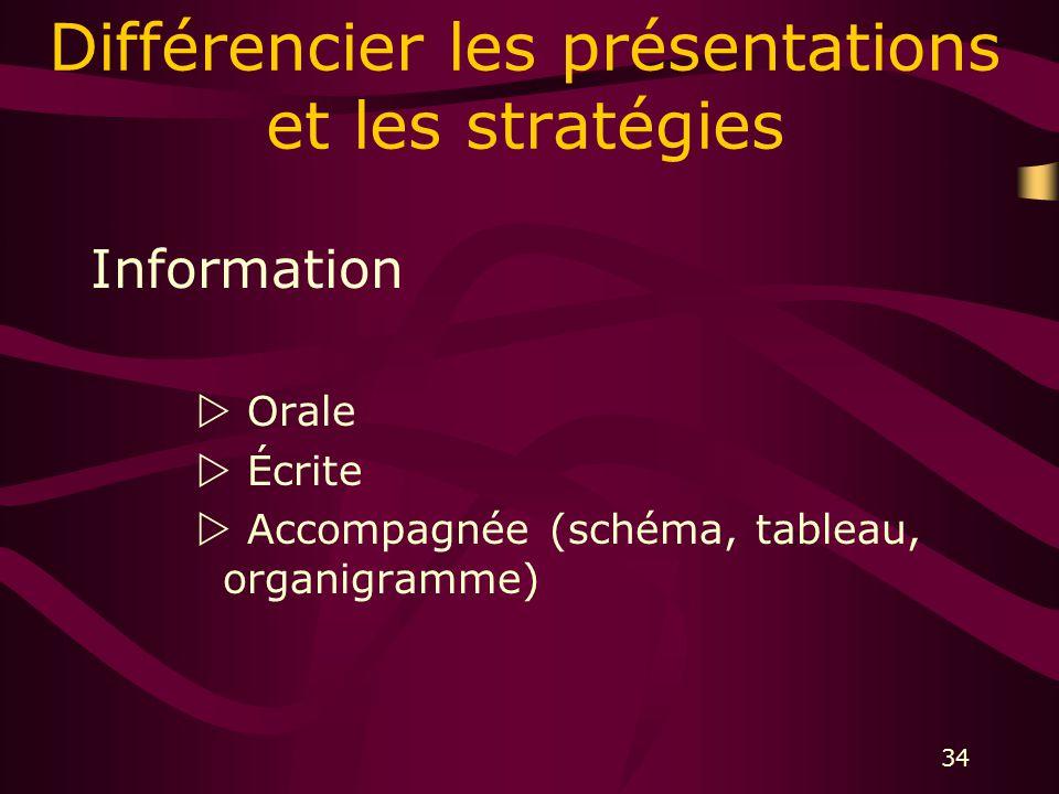 34 Différencier les présentations et les stratégies Information Orale Écrite Accompagnée (schéma, tableau, organigramme)