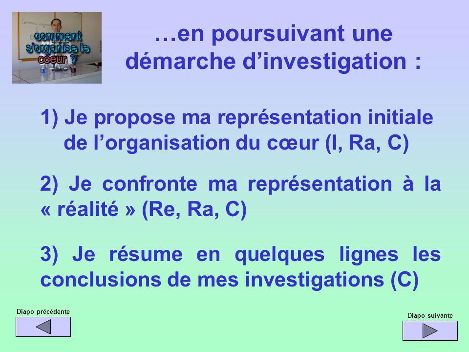 1) Je propose ma représentation initiale de lorganisation du cœur (I, Ra, C) …en poursuivant une démarche dinvestigation : 2) Je confronte ma représen