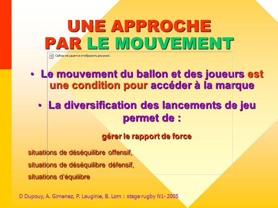 D Dupouy, A. Gimenez, P. Lauginie, B. Lom : stage rugby N1- 2005 UNE APPROCHE PAR LE MOUVEMENT Le mouvement du ballon et des joueurs est une condition