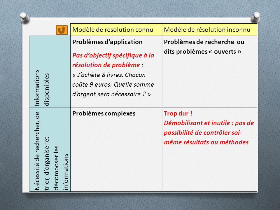 Modèle de résolution connuModèle de résolution inconnu Informations disponibles Problèmes dapplication Pas dobjectif spécifique à la résolution de problème : « Jachète 8 livres.