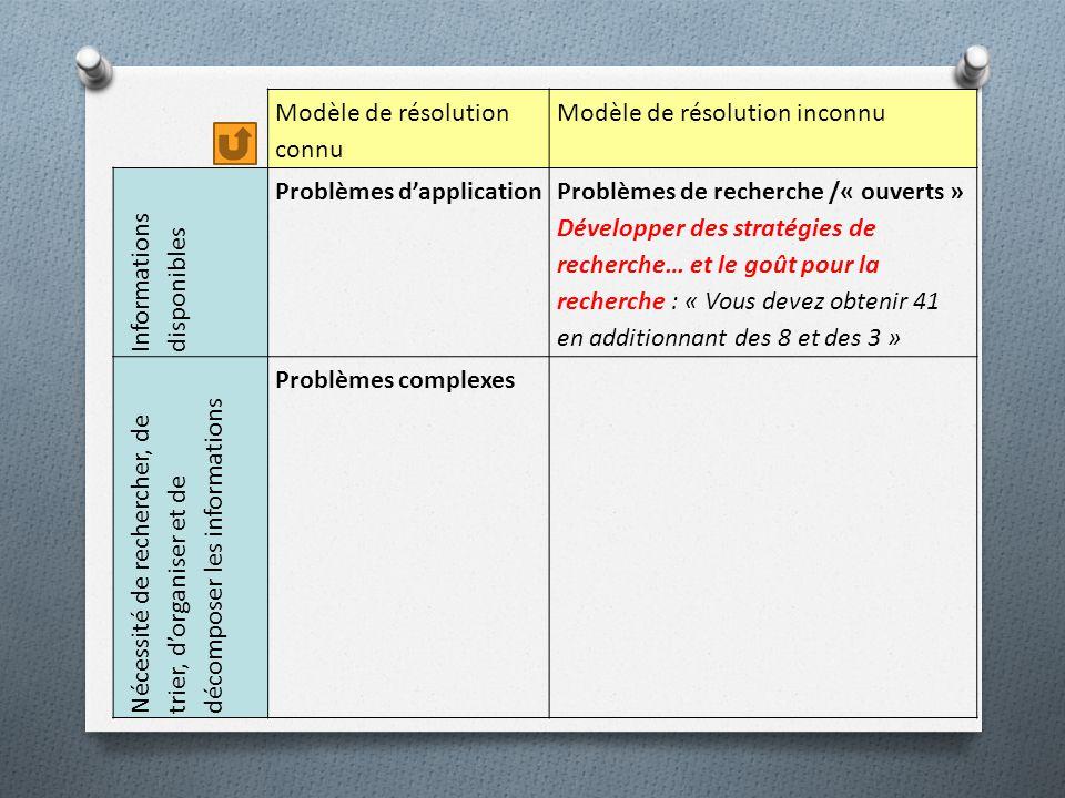 Modèle de résolution connu Modèle de résolution inconnu Informations disponibles Problèmes dapplication Problèmes de recherche /« ouverts » Développer des stratégies de recherche… et le goût pour la recherche : « Vous devez obtenir 41 en additionnant des 8 et des 3 » Nécessité de rechercher, de trier, dorganiser et de décomposer les informations Problèmes complexes