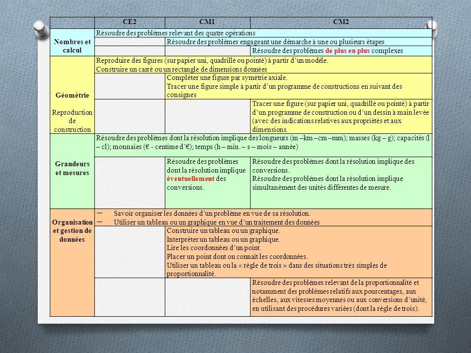 CE2CM1CM2 Nombres et calcul Résoudre des problèmes relevant des quatre opérations Résoudre des problèmes engageant une démarche à une ou plusieurs étapes Résoudre des problèmes de plus en plus complexes Géométrie Reproduction de construction Reproduire des figures (sur papier uni, quadrillé ou pointé) à partir dun modèle.