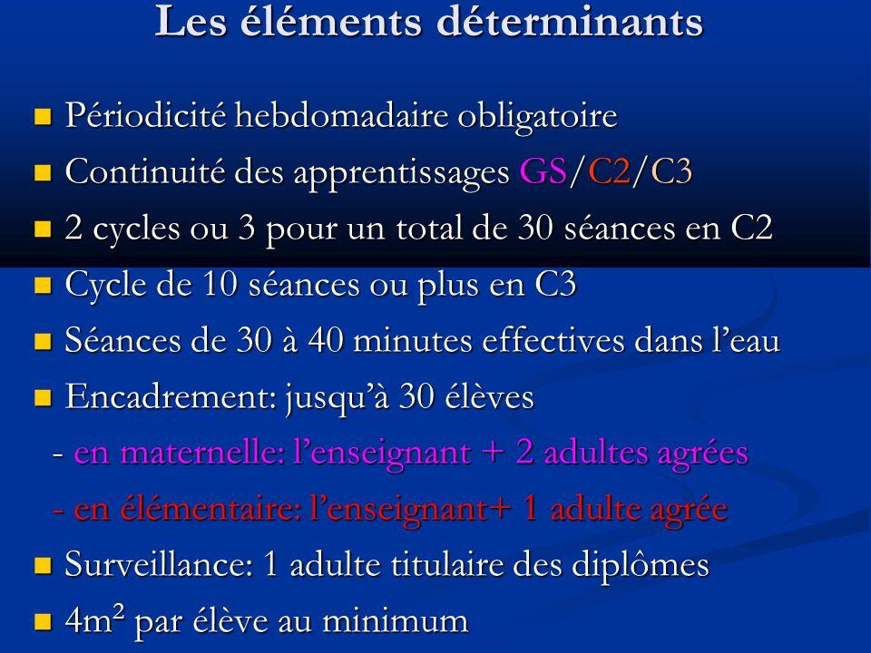 Les éléments déterminants Périodicité hebdomadaire obligatoire Périodicité hebdomadaire obligatoire Continuité des apprentissages GS/C2/C3 Continuité des apprentissages GS/C2/C3 2 cycles ou 3 pour un total de 30 séances en C2 2 cycles ou 3 pour un total de 30 séances en C2 Cycle de 10 séances ou plus en C3 Cycle de 10 séances ou plus en C3 Séances de 30 à 40 minutes effectives dans leau Séances de 30 à 40 minutes effectives dans leau Encadrement: jusquà 30 élèves Encadrement: jusquà 30 élèves - en maternelle: lenseignant + 2 adultes agrées - en maternelle: lenseignant + 2 adultes agrées - en élémentaire: lenseignant+ 1 adulte agrée - en élémentaire: lenseignant+ 1 adulte agrée Surveillance: 1 adulte titulaire des diplômes Surveillance: 1 adulte titulaire des diplômes 4m 2 par élève au minimum 4m 2 par élève au minimum