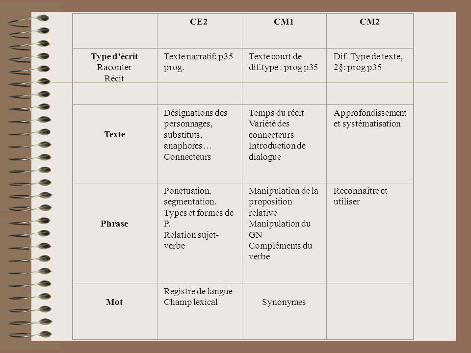 CE2CM1CM2 Type décrit Raconter Récit Texte narratif: p35 prog. Texte court de dif.type : prog p35 Dif. Type de texte, 2§: prog p35 Texte Désignations