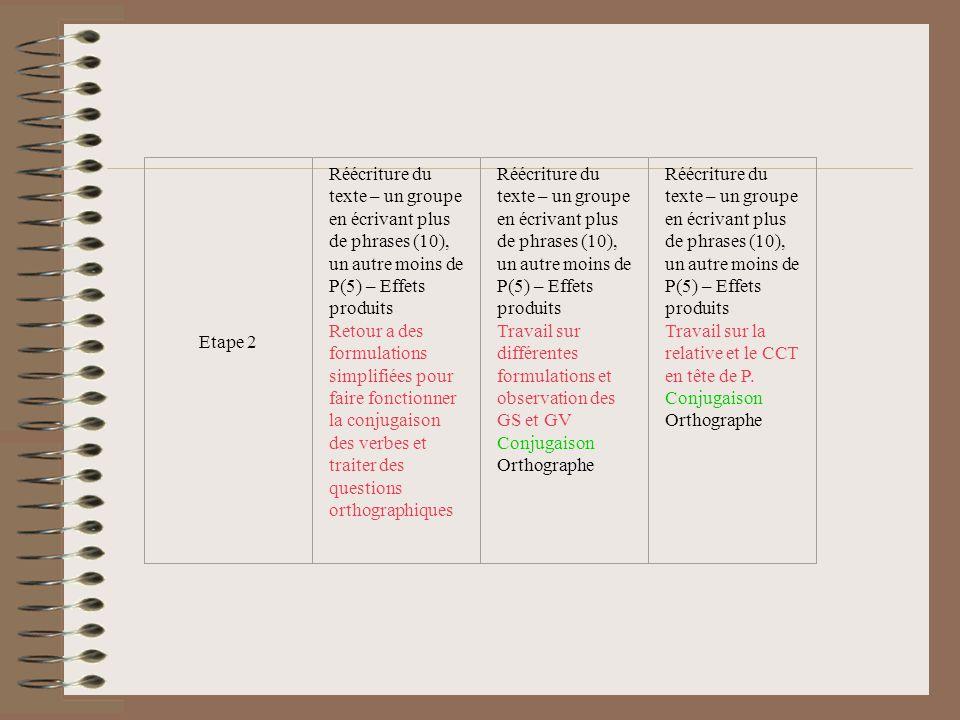 Etape 2 Réécriture du texte – un groupe en écrivant plus de phrases (10), un autre moins de P(5) – Effets produits Retour a des formulations simplifié