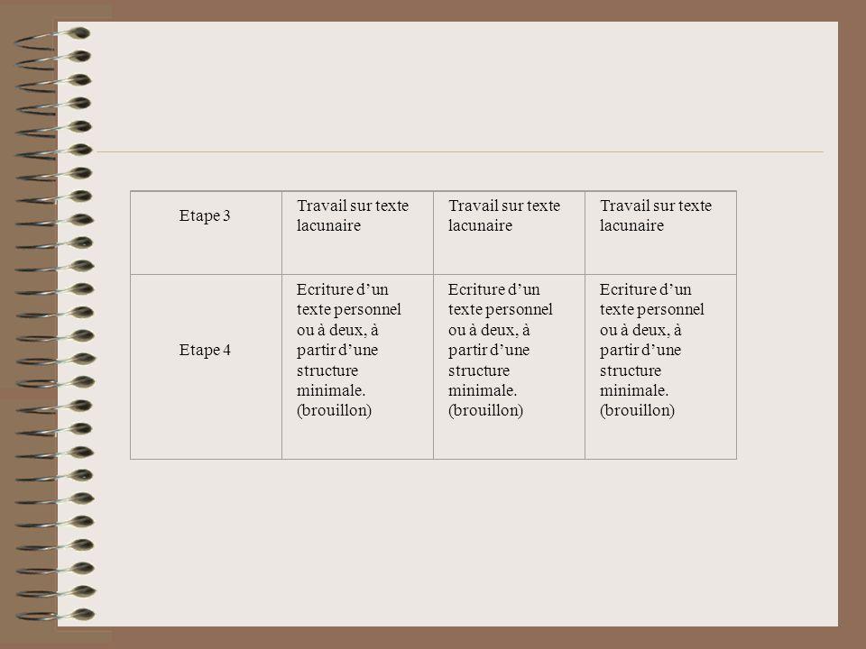 Etape 3 Travail sur texte lacunaire Etape 4 Ecriture dun texte personnel ou à deux, à partir dune structure minimale. (brouillon)