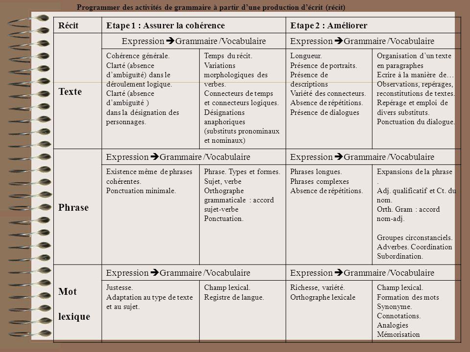 Programmer des activités de grammaire à partir dune production décrit (récit) RécitEtape 1 : Assurer la cohérenceEtape 2 : Améliorer Texte Expression