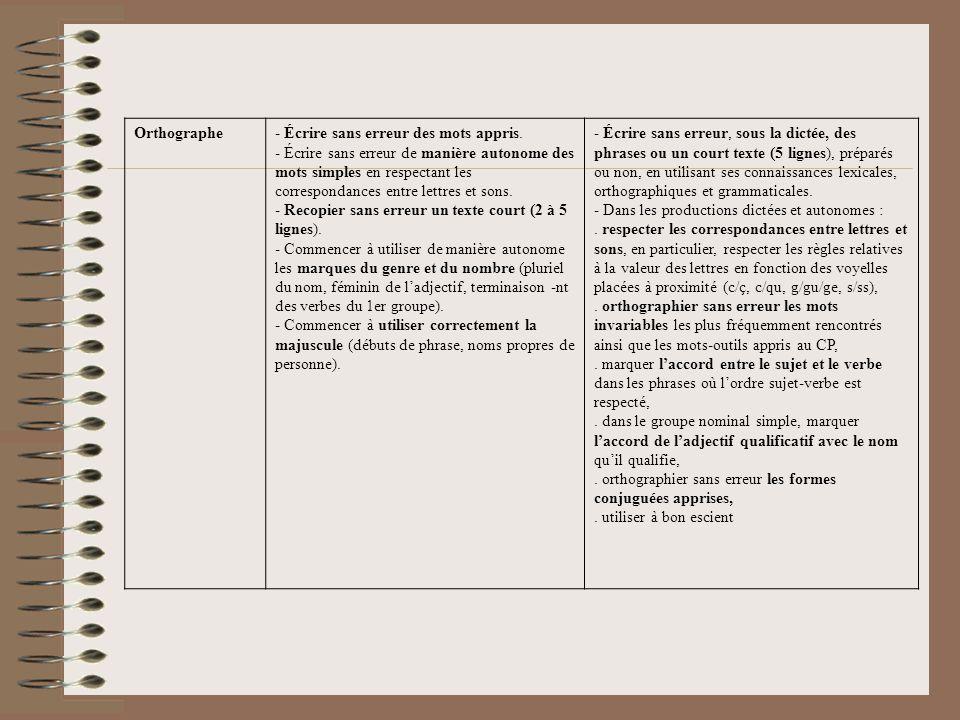 Orthographe- Écrire sans erreur des mots appris.