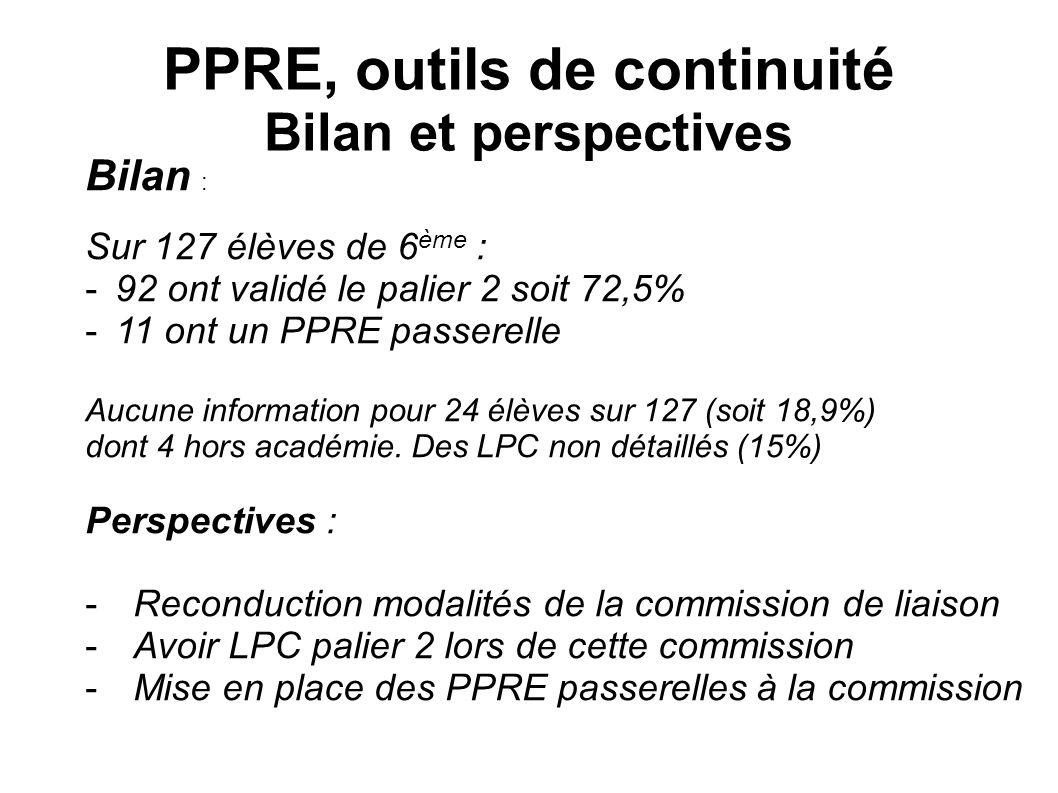 PPRE, outils de continuité Bilan et perspectives Bilan : Sur 127 élèves de 6 ème : -92 ont validé le palier 2 soit 72,5% -11 ont un PPRE passerelle Au