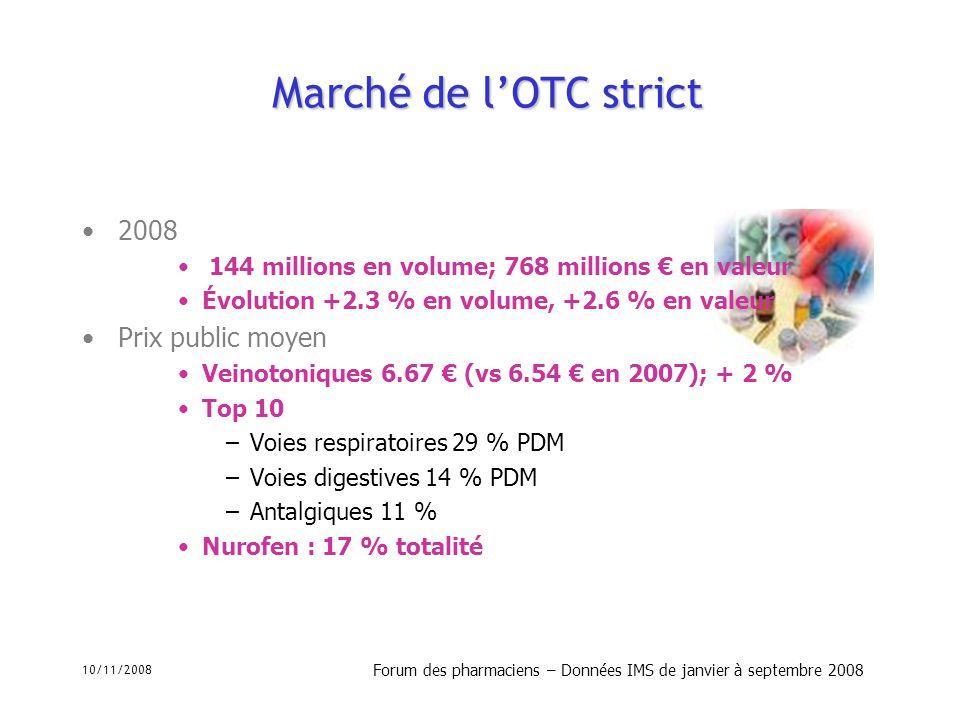 10/11/2008 Forum des pharmaciens – Données IMS de janvier à septembre 2008 Marché de lOTC strict 2008 144 millions en volume; 768 millions en valeur É