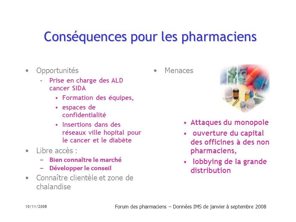 10/11/2008 Forum des pharmaciens – Données IMS de janvier à septembre 2008 Conséquences pour les pharmaciens Opportunités –Prise en charge des ALD can