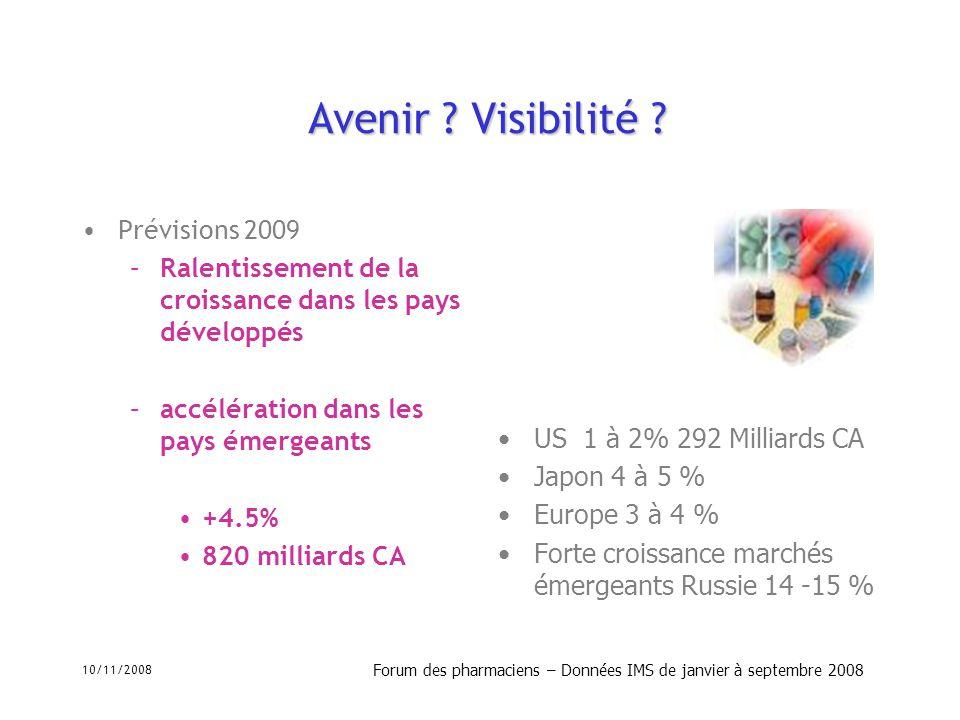 10/11/2008 Forum des pharmaciens – Données IMS de janvier à septembre 2008 Avenir ? Visibilité ? Prévisions 2009 –Ralentissement de la croissance dans