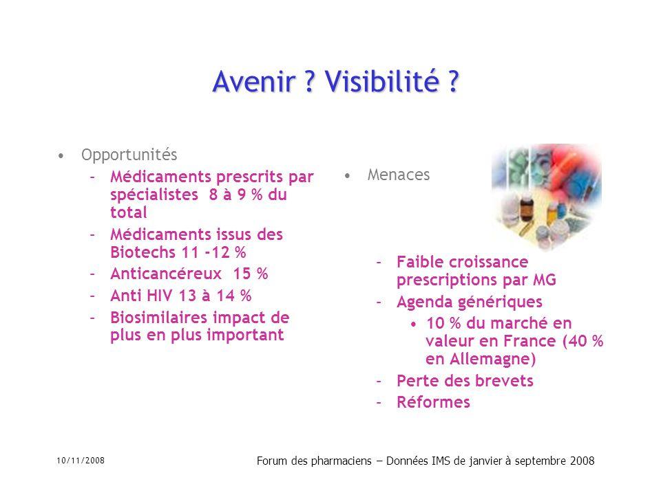 10/11/2008 Forum des pharmaciens – Données IMS de janvier à septembre 2008 Avenir ? Visibilité ? Opportunités –Médicaments prescrits par spécialistes