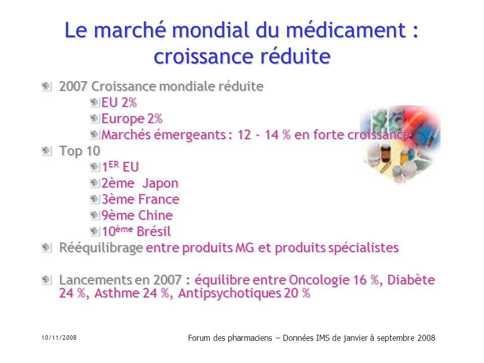 10/11/2008 Forum des pharmaciens – Données IMS de janvier à septembre 2008 Les mutations de léconomie du médicament en France Décroissance AMM - 14 % AMM 5.5%- 14 % AMM 5.5% - 2 % AMM 2.1% :- 2 % AMM 2.1% : De janvier à septembre 2008, marché du médicament en baisse : - 3 % non AMM, - 5 % AMM Croissance CA + 1% Décroissance de 2 % en volume Baisse de 4.29 % des produits AMM Décroissance Non AMM 1 % Non AMM 19.6% 1 % Non AMM 19.6% - 3.53 % Non AMM 5.5% Déséquilibre total AMM/Non AMM