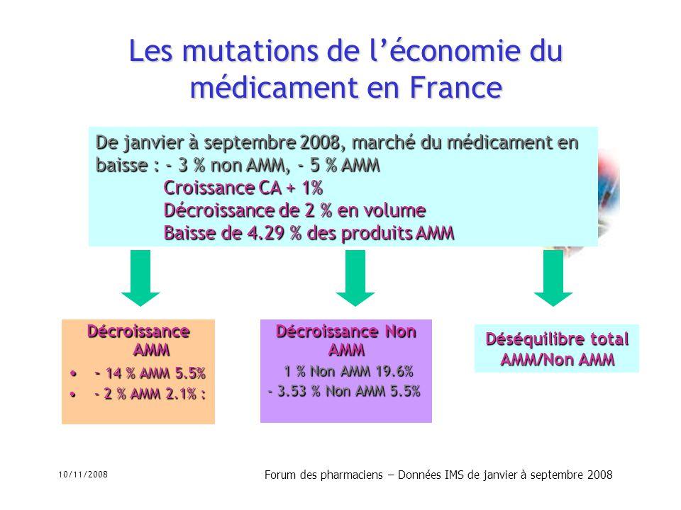 10/11/2008 Forum des pharmaciens – Données IMS de janvier à septembre 2008 Les mutations de léconomie du médicament en France Décroissance AMM - 14 %