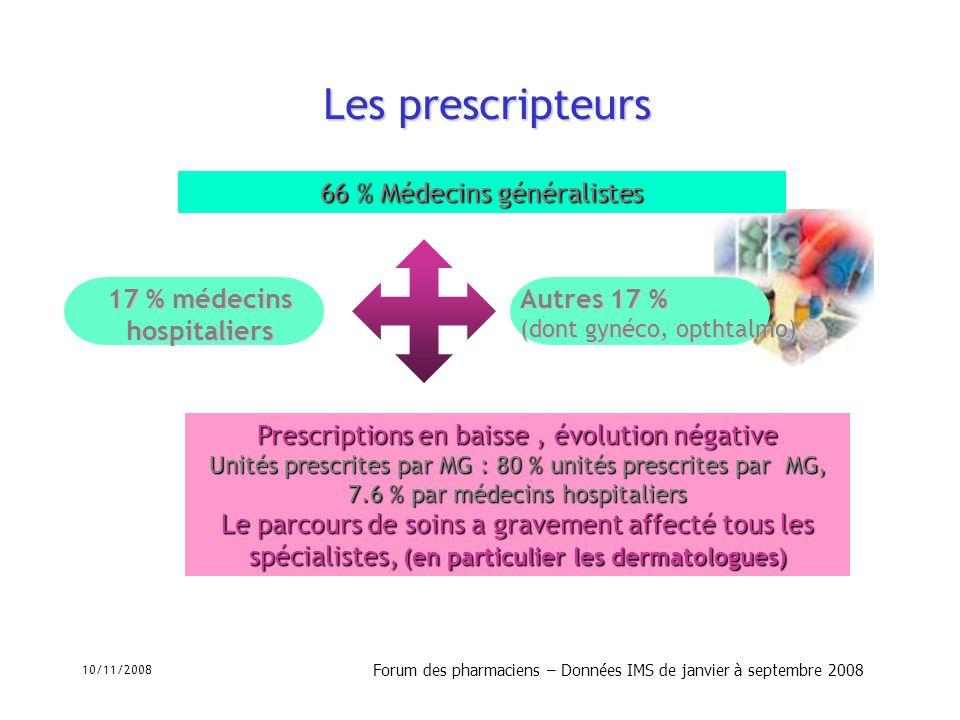 10/11/2008 Forum des pharmaciens – Données IMS de janvier à septembre 2008 Les prescripteurs Prescriptions en baisse, évolution négative Unités prescr