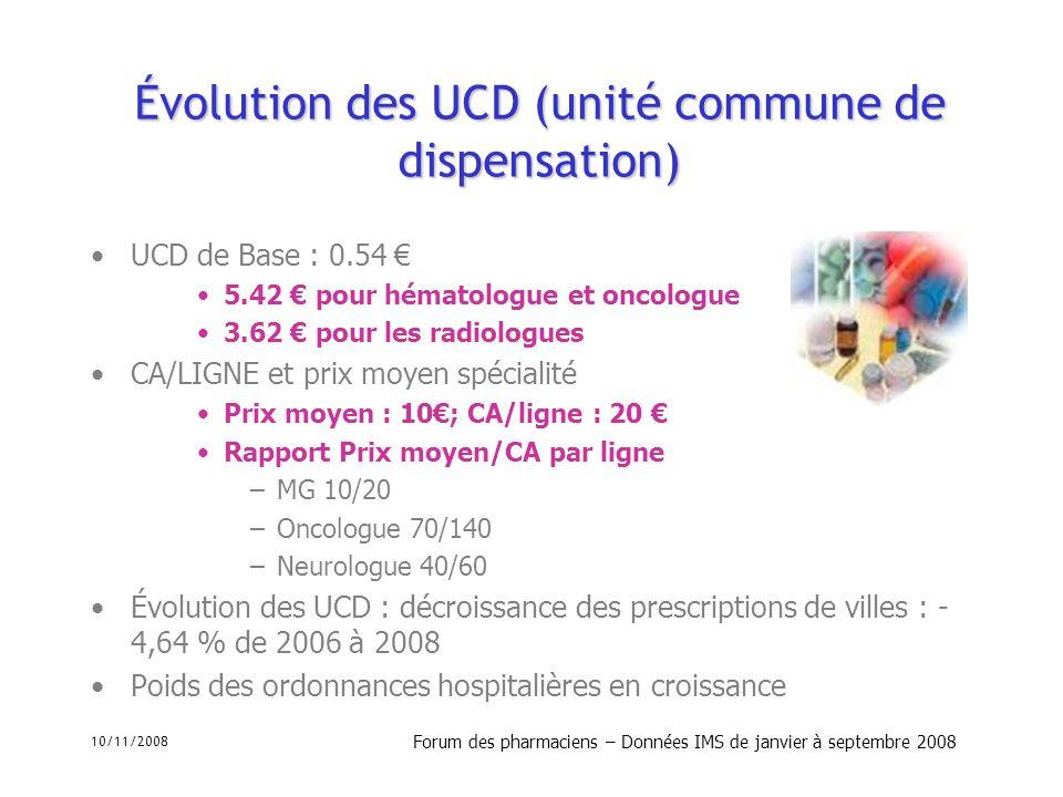 10/11/2008 Forum des pharmaciens – Données IMS de janvier à septembre 2008 Évolution des UCD (unité commune de dispensation) UCD de Base : 0.54 5.42 p