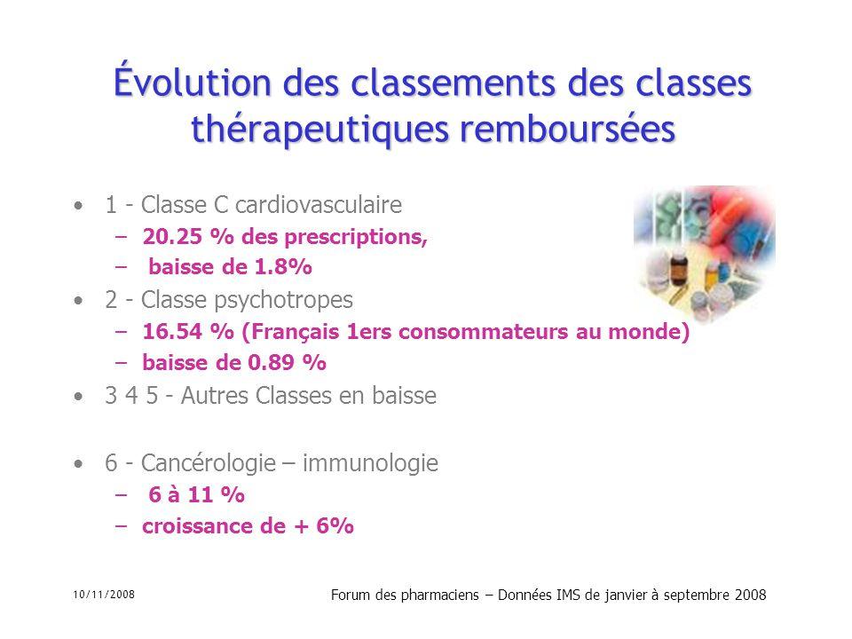 10/11/2008 Forum des pharmaciens – Données IMS de janvier à septembre 2008 Évolution des classements des classes thérapeutiques remboursées 1 - Classe