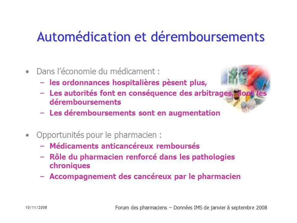 10/11/2008 Forum des pharmaciens – Données IMS de janvier à septembre 2008 Le marché de lautomédication total Total (OTC + Semi-éthique) 211 millions en volume; 968 millions en valeur Évolution +3.2 % en volume, +2.9 % en valeur Prix public moyen en baisse En 2007 : 4.58 ; En 2008 : 4.57 Baisse de 0.2 % Poids du semi éthique (prescrit non remboursé) : 32 % Poids de lautomédication (OTC) : 68 % Part du semi éthique 2008 1 er semestre 67 millions dunités en volume; 169 millions en CA Évolution + 5.3 % en volume; + 4.5 % en valeur