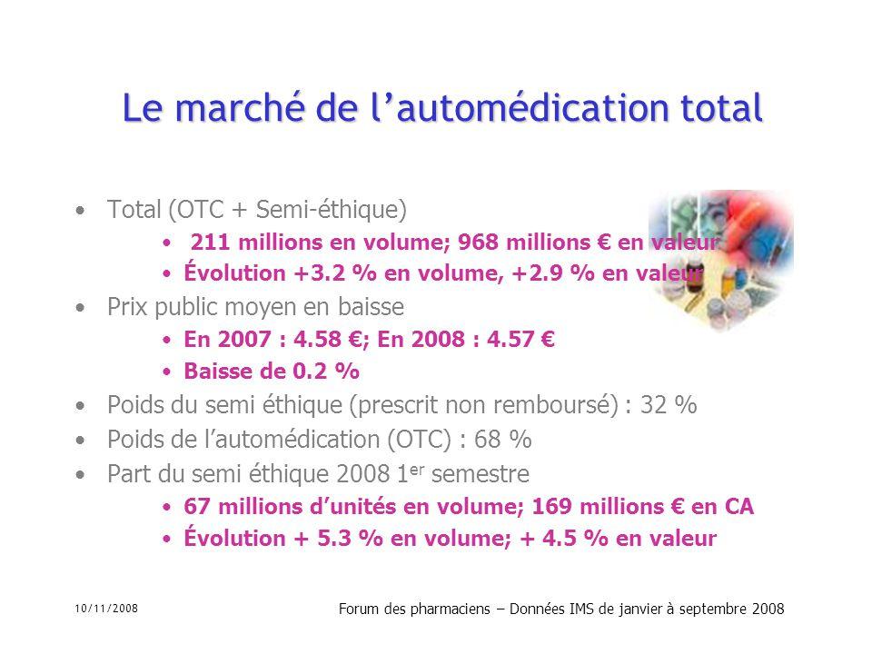 10/11/2008 Forum des pharmaciens – Données IMS de janvier à septembre 2008 Médicaments de prescription médicale facultative remboursés (semi éthique) 1 - antalgiques (doliprane et gnr) :50 % 2 - dermatologie (hexomédine) : 13 % 3 - Voies digestives 12 % 4 - Voies respiratoires 7% Top 10 1 - doliprane –11 % croissance –26 % PDM 2 – Efferalgan –13 % pdm