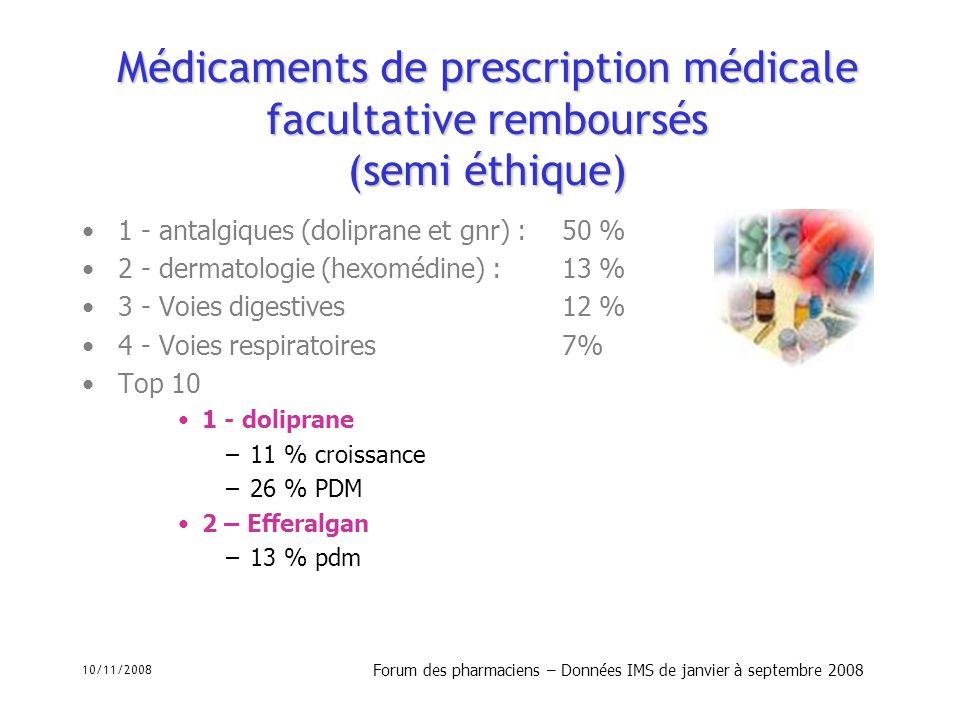 10/11/2008 Forum des pharmaciens – Données IMS de janvier à septembre 2008 Marché de lOTC strict 2008 144 millions en volume; 768 millions en valeur Évolution +2.3 % en volume, +2.6 % en valeur Prix public moyen Veinotoniques 6.67 (vs 6.54 en 2007); + 2 % Top 10 –Voies respiratoires 29 % PDM –Voies digestives 14 % PDM –Antalgiques 11 % Nurofen : 17 % totalité