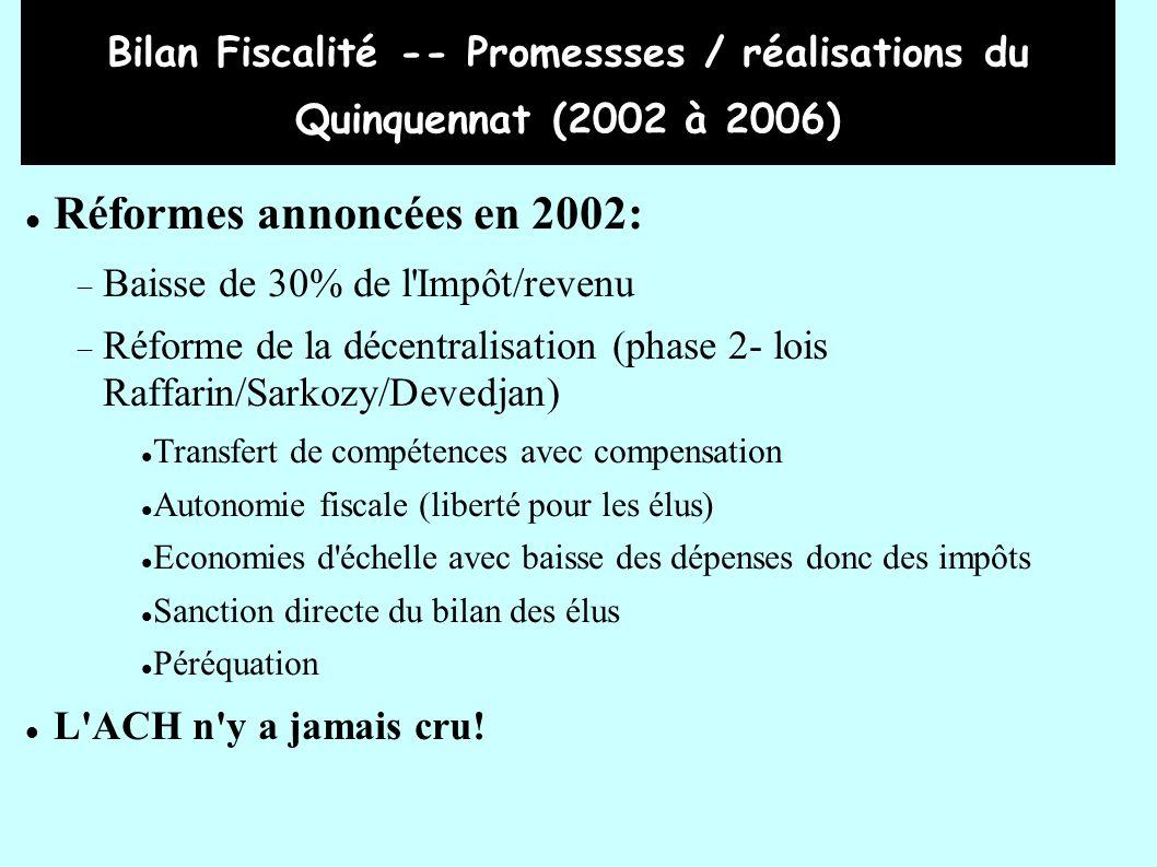 Bilan Fiscalité -- Promessses / réalisations du Quinquennat (2002 à 2006) Réformes annoncées en 2002: Baisse de 30% de l Impôt/revenu Réforme de la décentralisation (phase 2- lois Raffarin/Sarkozy/Devedjan) Transfert de compétences avec compensation Autonomie fiscale (liberté pour les élus) Economies d échelle avec baisse des dépenses donc des impôts Sanction directe du bilan des élus Péréquation L ACH n y a jamais cru!
