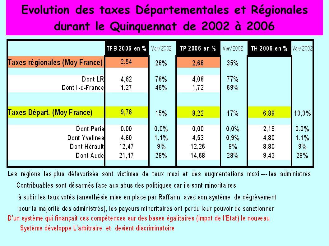 Evolution des taxes Départementales et Régionales durant le Quinquennat de 2002 à 2006