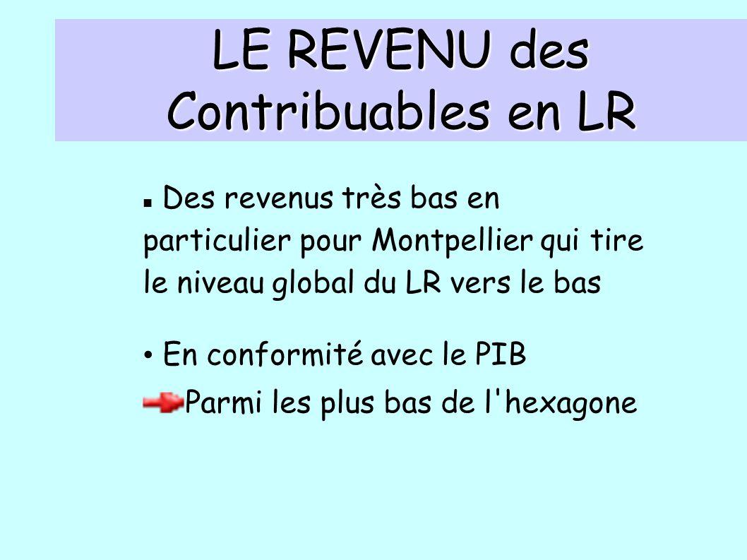 LE REVENU des Contribuables en LR Des revenus très bas en particulier pour Montpellier qui tire le niveau global du LR vers le bas En conformité avec le PIB Parmi les plus bas de l hexagone