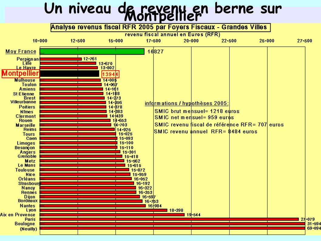 Un niveau de revenu en berne sur Montpellier