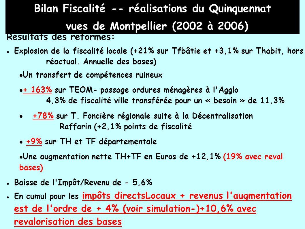Bilan Fiscalité -- réalisations du Quinquennat vues de Montpellier (2002 à 2006) Résultats des réformes: Explosion de la fiscalité locale (+21% sur Tfbâtie et +3,1% sur Thabit, hors réactual.