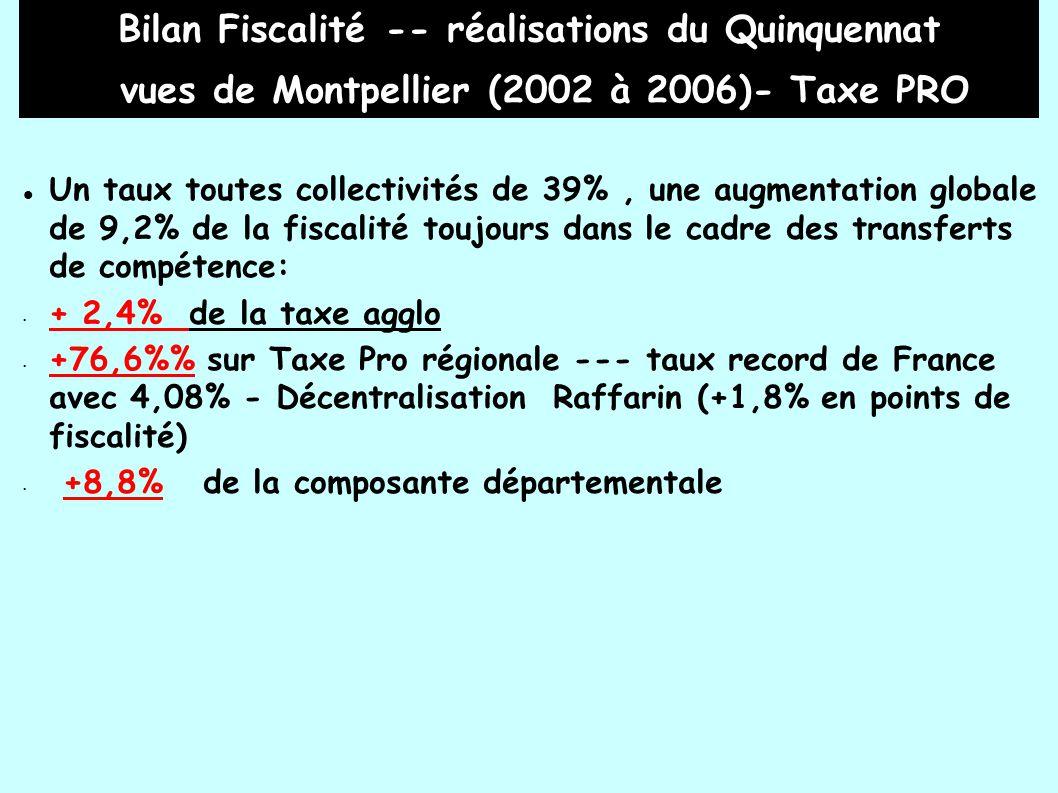 Bilan Fiscalité -- réalisations du Quinquennat vues de Montpellier (2002 à 2006)- Taxe PRO Un taux toutes collectivités de 39%, une augmentation globale de 9,2% de la fiscalité toujours dans le cadre des transferts de compétence: + 2,4% de la taxe agglo +76,6% sur Taxe Pro régionale --- taux record de France avec 4,08% - Décentralisation Raffarin (+1,8% en points de fiscalité) +8,8% de la composante départementale