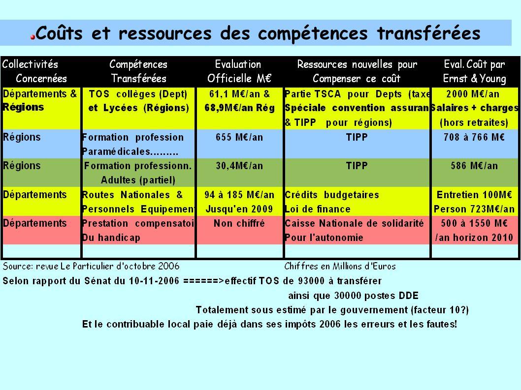 Coûts et ressources des compétences transférées