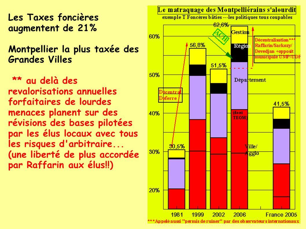 Les Taxes foncières augmentent de 21% Montpellier la plus taxée des Grandes Villes ** au delà des revalorisations annuelles forfaitaires de lourdes menaces planent sur des révisions des bases pilotées par les élus locaux avec tous les risques d arbitraire...