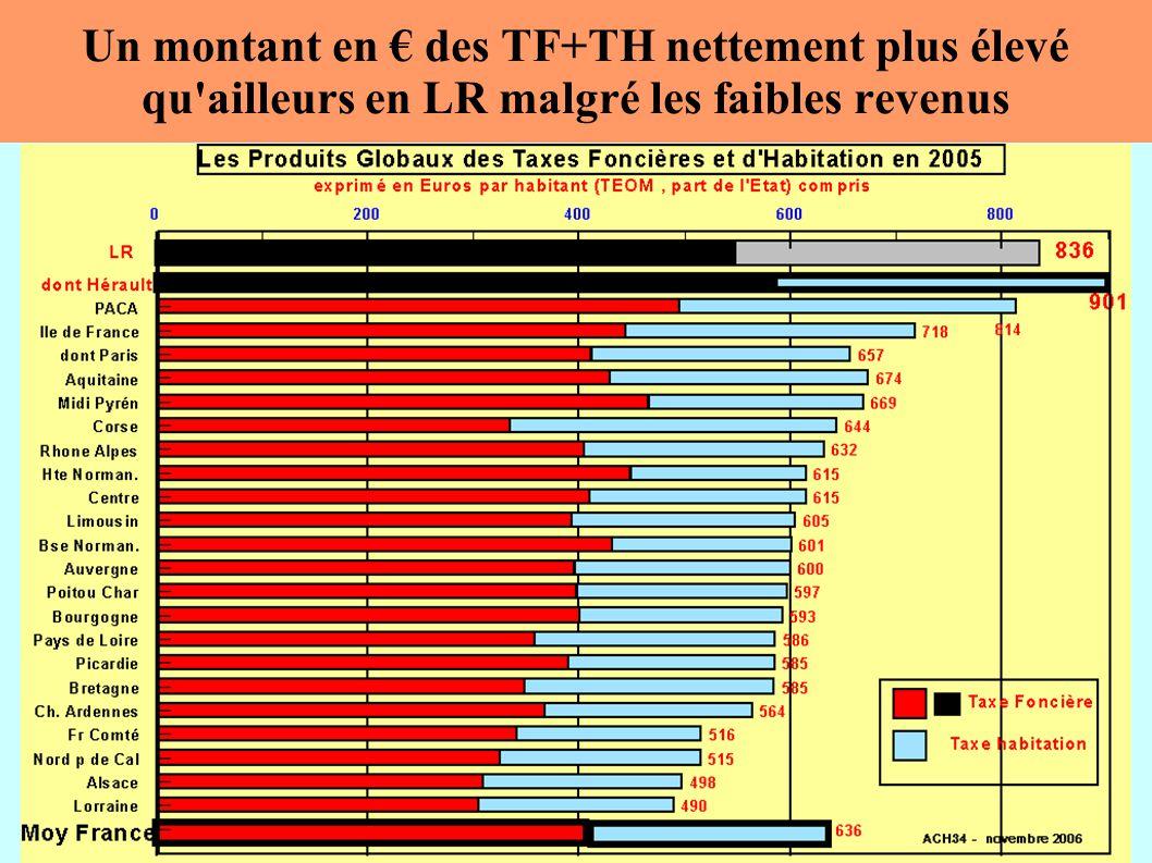 Un montant en des TF+TH nettement plus élevé qu ailleurs en LR malgré les faibles revenus