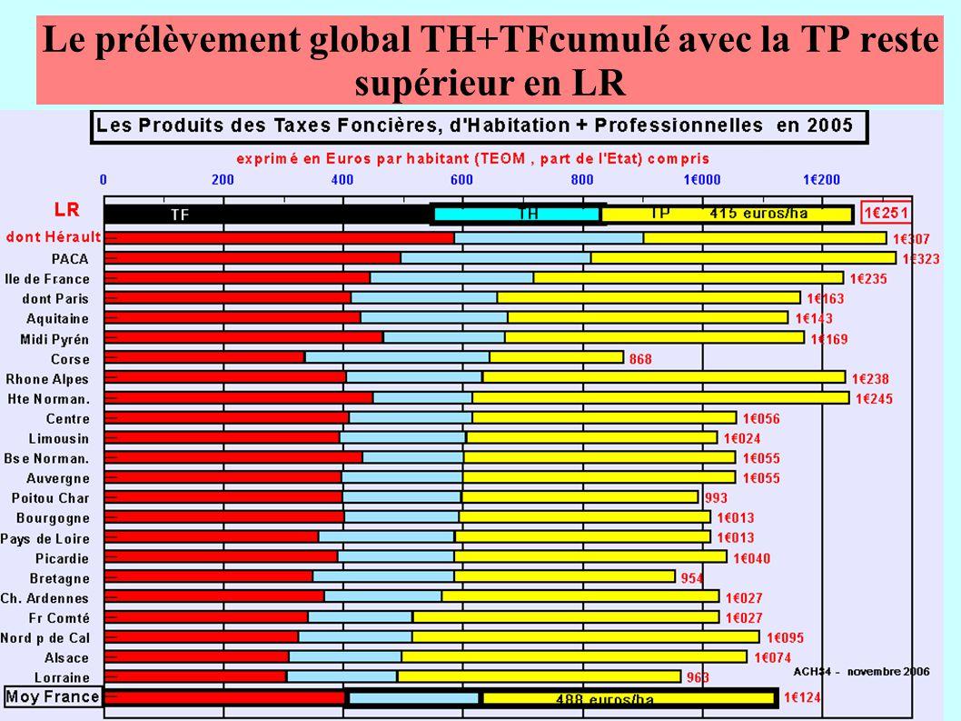 Le prélèvement global TH+TFcumulé avec la TP reste supérieur en LR