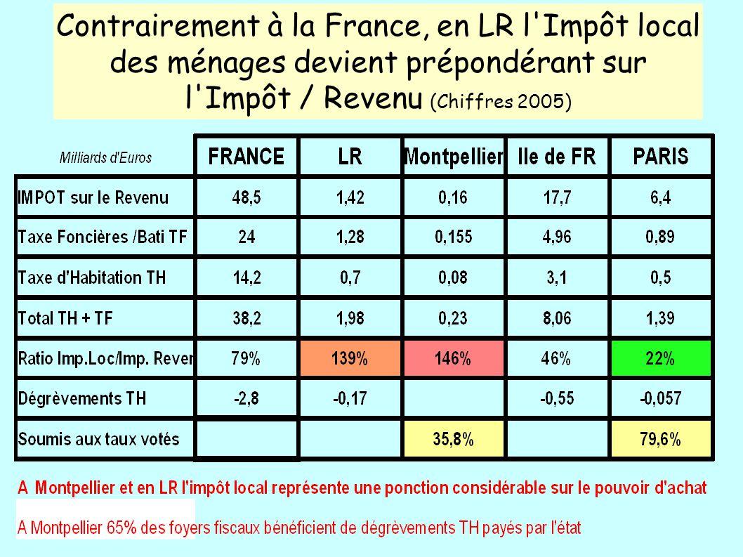 Contrairement à la France, en LR l Impôt local des ménages devient prépondérant sur l Impôt / Revenu (Chiffres 2005)
