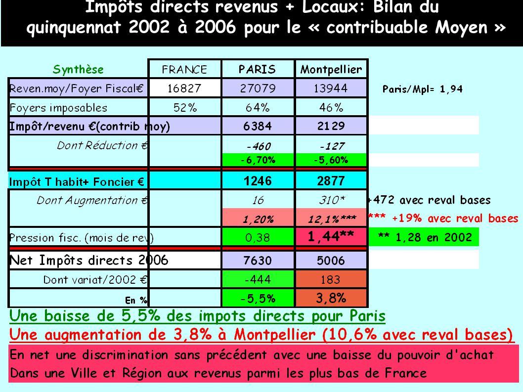 Impôts directs revenus + Locaux: Bilan du quinquennat 2002 à 2006 pour le « contribuable Moyen »