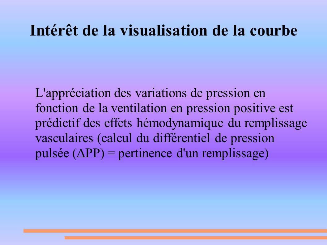 Intérêt de la visualisation de la courbe L'appréciation des variations de pression en fonction de la ventilation en pression positive est prédictif de