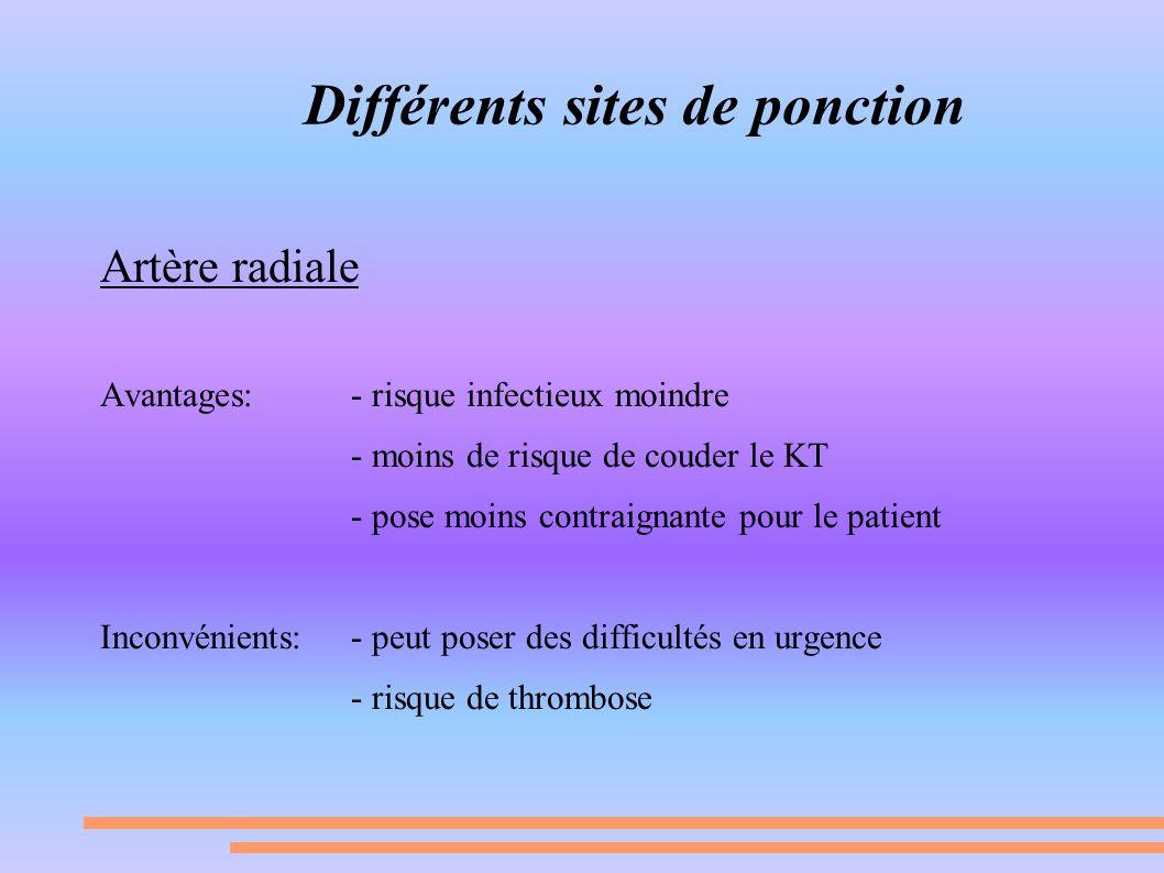 Différents sites de ponction Artère radiale Avantages: - risque infectieux moindre - moins de risque de couder le KT - pose moins contraignante pour l