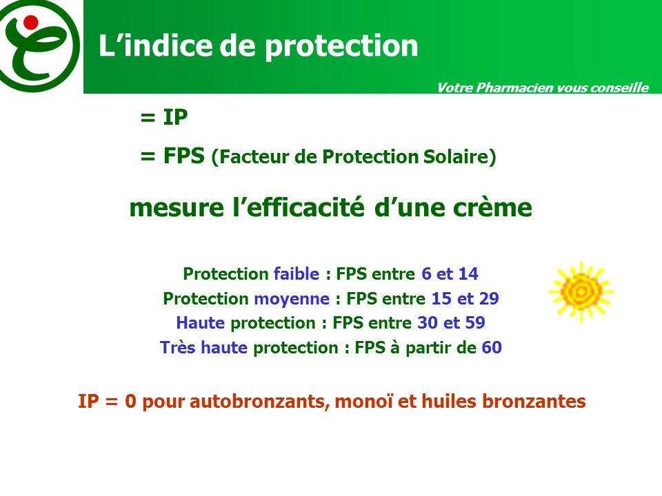 Votre Pharmacien vous conseille Lindice de protection mesure lefficacité dune crème Protection faible : FPS entre 6 et 14 Protection moyenne : FPS entre 15 et 29 Haute protection : FPS entre 30 et 59 Très haute protection : FPS à partir de 60 = IP = FPS (Facteur de Protection Solaire) IP = 0 pour autobronzants, monoï et huiles bronzantes