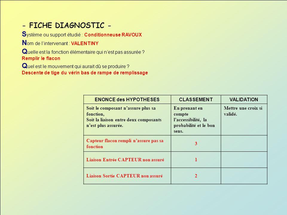 - FICHE DIAGNOSTIC - S ystème ou support étudié : Conditionneuse RAVOUX N om de lintervenant : VALENTINY Q uelle est la fonction élémentaire qui nest